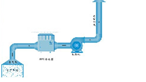 加强型光催化有机废气治理技术