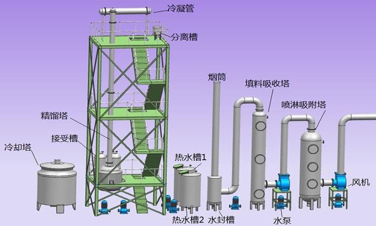 强化型化工有毒气体治理技术