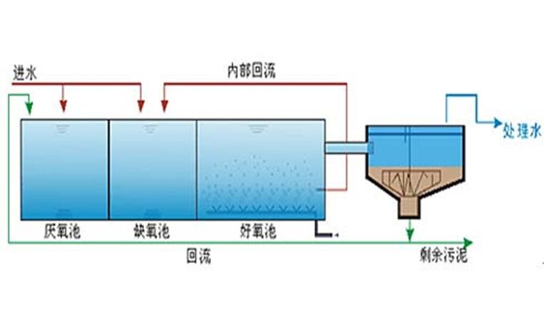 加强型污水厂生物除臭技术